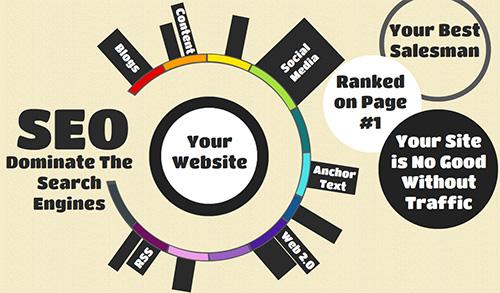 كيف تنشر موقعك